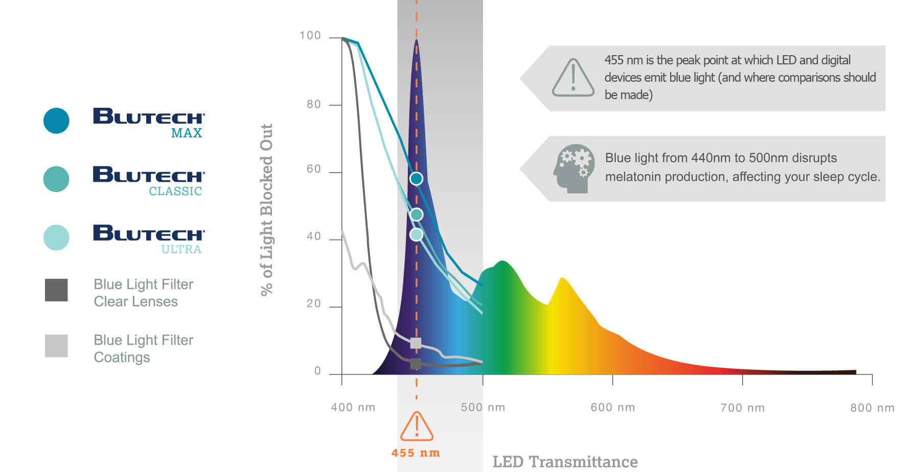d2c74bb4bab How BluTech Blue Light Blocking Lenses Reduce Fatigue and Increase  Productivity